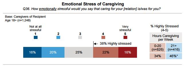 EmotionalStress